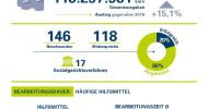 Hilfsmittel-Versorgung: wenig Transparenz für Patienten / Krankenkassen leisten unterschiedlich gut – SBK fordert Vergleichbarkeit (FOTO)