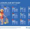 Preis-Check für Babybrei& Co.: So können Familien im Sommerurlaub sparen (FOTO)
