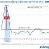 ISPO lässt Hotelpreise in München um 60 Prozent steigen (FOTO)