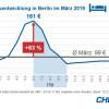 Internationale Tourismus-Börse (ITB) lässt Hotelpreise in Berlin um 63 Prozent steigen (FOTO)