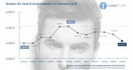 Volles Haar wird günstiger: Deutlicher Preisrückgang bei Haartransplantationen