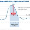 Leipzig:Übernachtungspreise steigen zum Wave-Gotik-Treffen um 59 Prozent (FOTO)