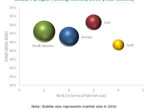 Pyrogen Testing Market worth $1086.3 Million by 2021