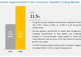 Computer-Assisted Coding Software to Dominate the Market During the Forecast Period