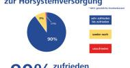Größte bundesweite GKV-Umfrage bestätigt: Beste Versorgungsqualität für schwerhörige Menschen (FOTO)