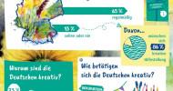 Aktuelle Umfrage ergibt: Mehr als die Hälfte der Deutschen ist kreativ (FOTO)