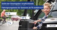 Mehrheit für Fahreignungstests ab 75 Jahren / DVR-Umfragen zur Fahrtauglichkeit älterer Menschen (FOTO)
