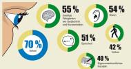 DEVK-Umfrage: Sehen ist für 70 Prozent der Deutschen die wichtigste Fähigkeit (FOTO)