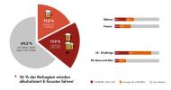 Gefährlicher Fahrtrend auf dem Wasen: 36 Prozent der Deutschen würden betrunken E-Scooter fahren (YouGov) (FOTO)
