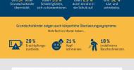 Studie: Deutsche Kinder sind gestresst / Elternbefragung zeigt Müdigkeit und Konzentrationsschwäche beim Nachwuchs (FOTO)