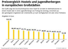 Hostels und Jugendherbergen im ADAC Preisvergleich / Preisunterschiede von bis zu 125 Prozent innerhalb der einzelnen Städte / Rom, Wien und London erstaunlich günstig (FOTO)