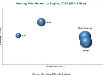 Hearing Aids Market Trends Estimates High Demand by 2022