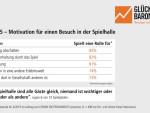 Umfrage unter Spielgästen: Die Unterhaltung macht´s (Glücksspielbarometer 4/2019) (FOTO)