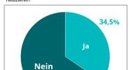 Ergebnisse Umfrage Freiwilligenarbeit: Greta beeinflusst das Reiseverhalten von Volunteers erst gering, auch wenn Freiwilligenarbeit in Europa immer beliebter wird (FOTO)