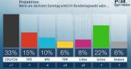 ZDF-Politbarometer März II 2020: Corona-Krise: Große Zufriedenheit mit den Maßnahmen der Regierung / Union legt sehr stark zu – AfD verliert