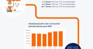 Welchen Einfluss hat die Corona-Krise auf unser Leben? [Interaktive Infografik] (FOTO)