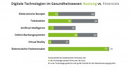 Wie digital ist das deutsche Gesundheitswesen? (FOTO)