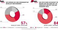 prisma-Trend-Report zur ITB Berlin NOW: Jeder zweite Deutsche ist reiselustig, Budget wird aufgestockt