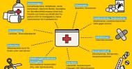 ADAC Ambulanz-Service: Mit der perfekten Reise-Apotheke sorgenfrei in den Sommerurlaub / Medikamente zur regelmäßigen Einnahme nicht vergessen / Corona: Alltagsmasken (FFP2) und Handdesinfektionsmittel (FOTO)