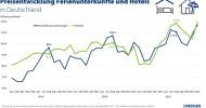 Preise bei Hotels und Ferienwohnungen steigen in ganz Europa (FOTO)