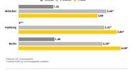 ADAC Preisvergleich von Leihfahrrädern und E-Scootern / Wer elektrisch fährt, zahlt deutlich mehr (FOTO)